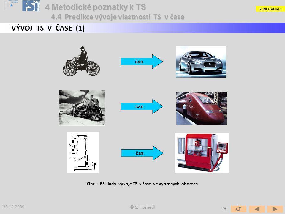 Obr. : Příklady vývoje TS v čase ve vybraných oborech