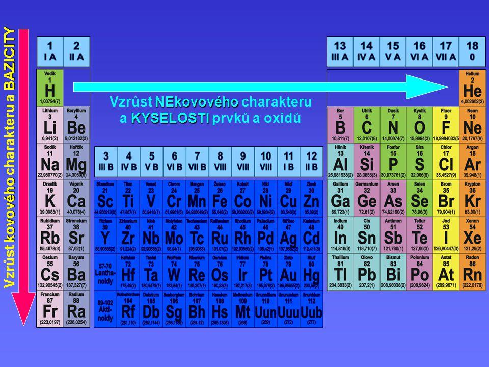 Vzrůst NEkovového charakteru a KYSELOSTI prvků a oxidů