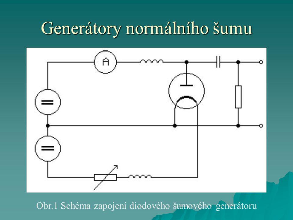 Generátory normálního šumu