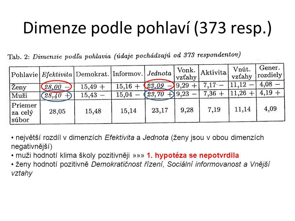 Dimenze podle pohlaví (373 resp.)