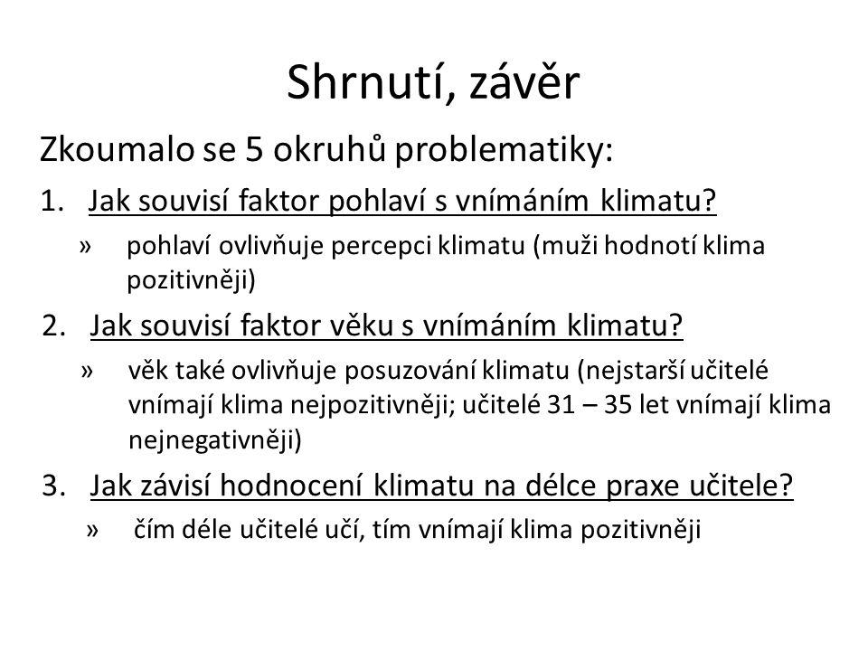 Shrnutí, závěr Zkoumalo se 5 okruhů problematiky: