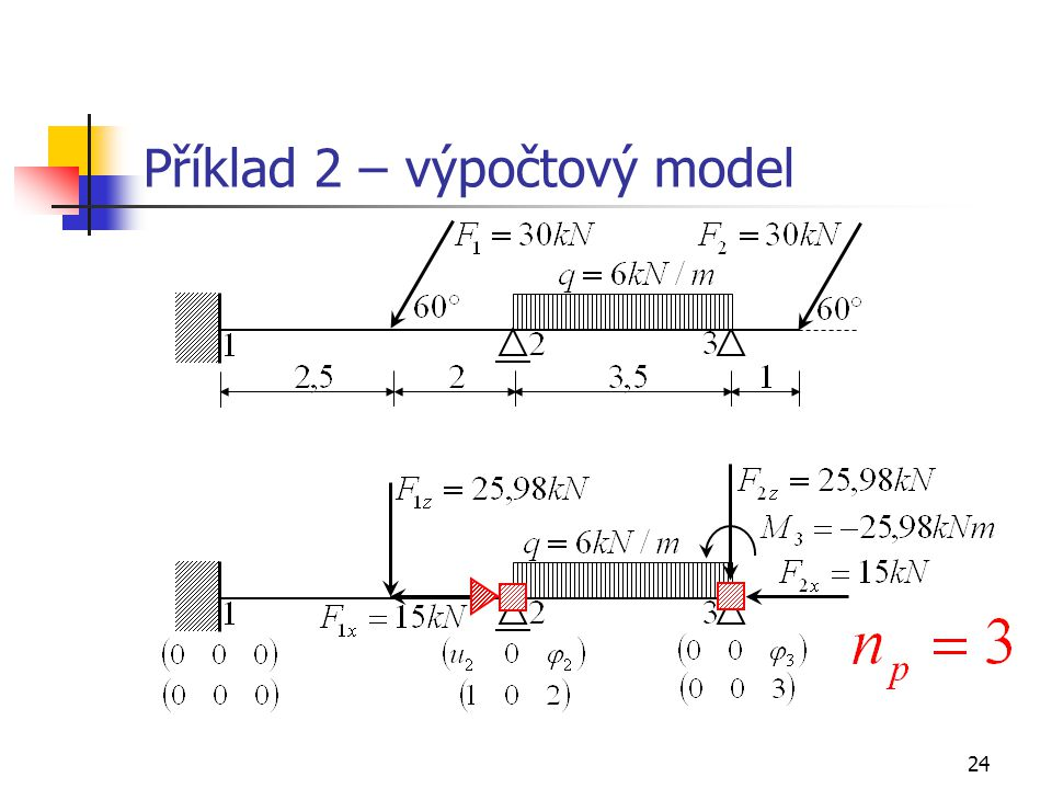 Příklad 2 – výpočtový model