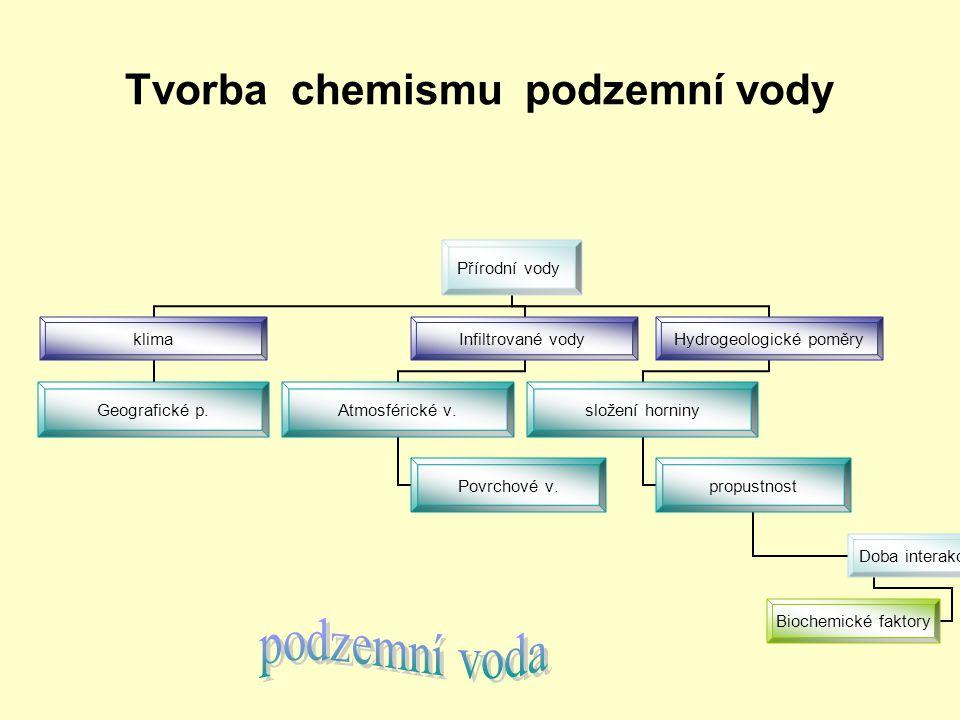 Tvorba chemismu podzemní vody
