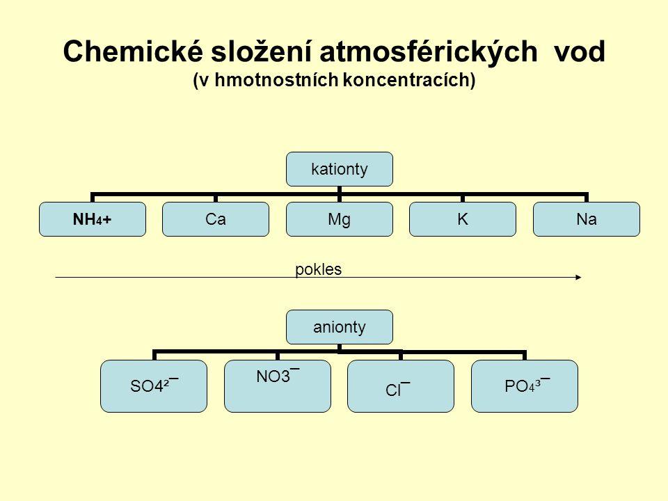 Chemické složení atmosférických vod (v hmotnostních koncentracích)