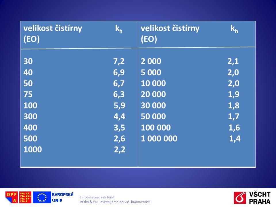 velikost čistírny kh (EO) 30 7,2. 40 6,9.