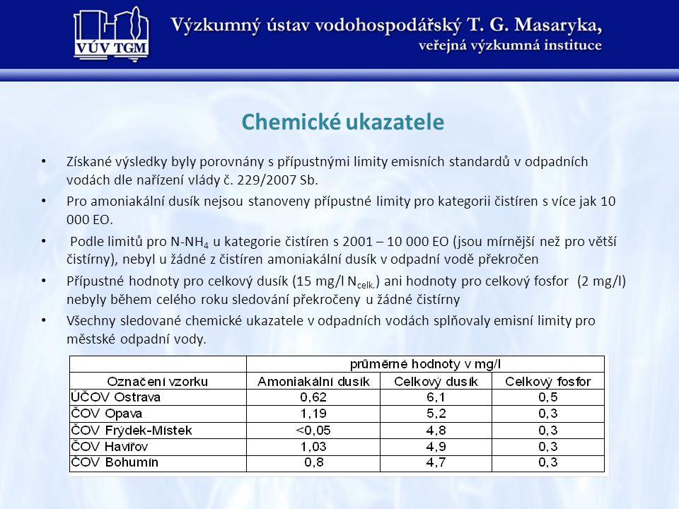 Chemické ukazatele Získané výsledky byly porovnány s přípustnými limity emisních standardů v odpadních vodách dle nařízení vlády č. 229/2007 Sb.