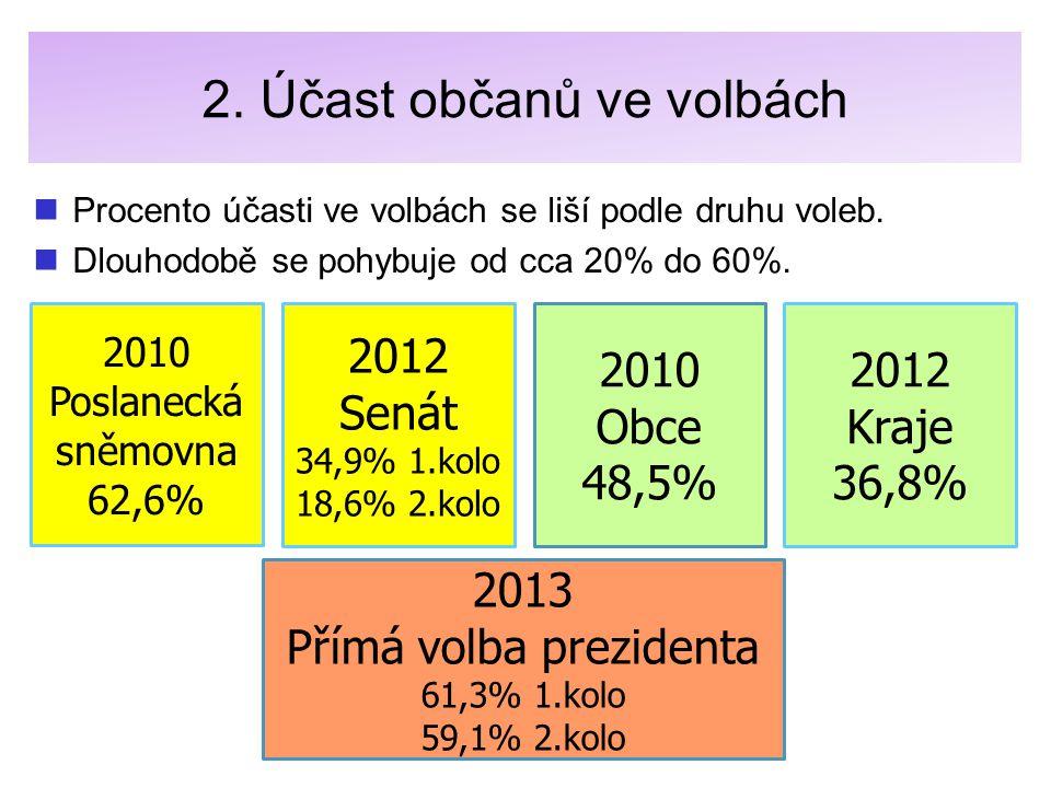 2. Účast občanů ve volbách