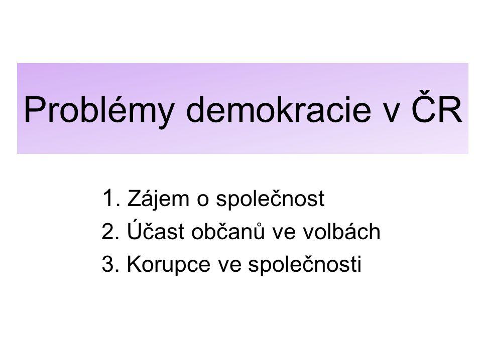 Problémy demokracie v ČR