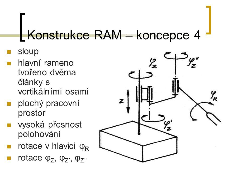 Konstrukce RAM – koncepce 4