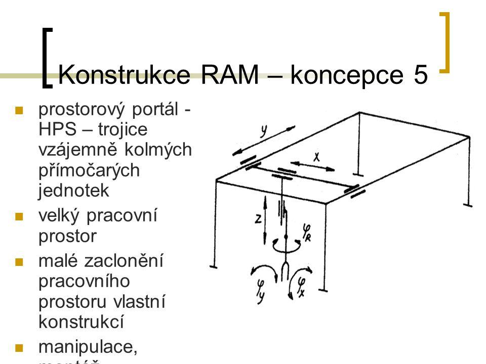 Konstrukce RAM – koncepce 5