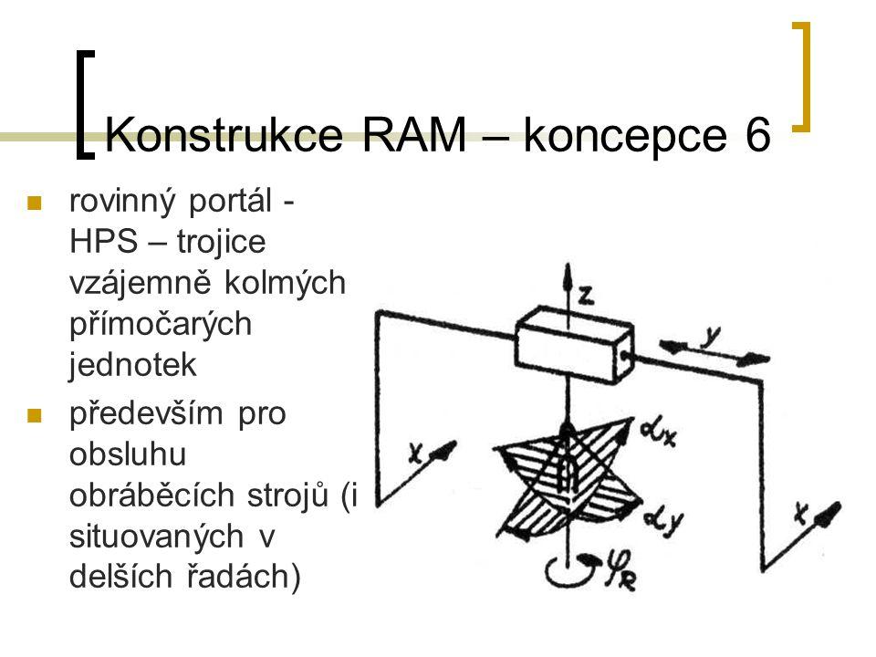 Konstrukce RAM – koncepce 6