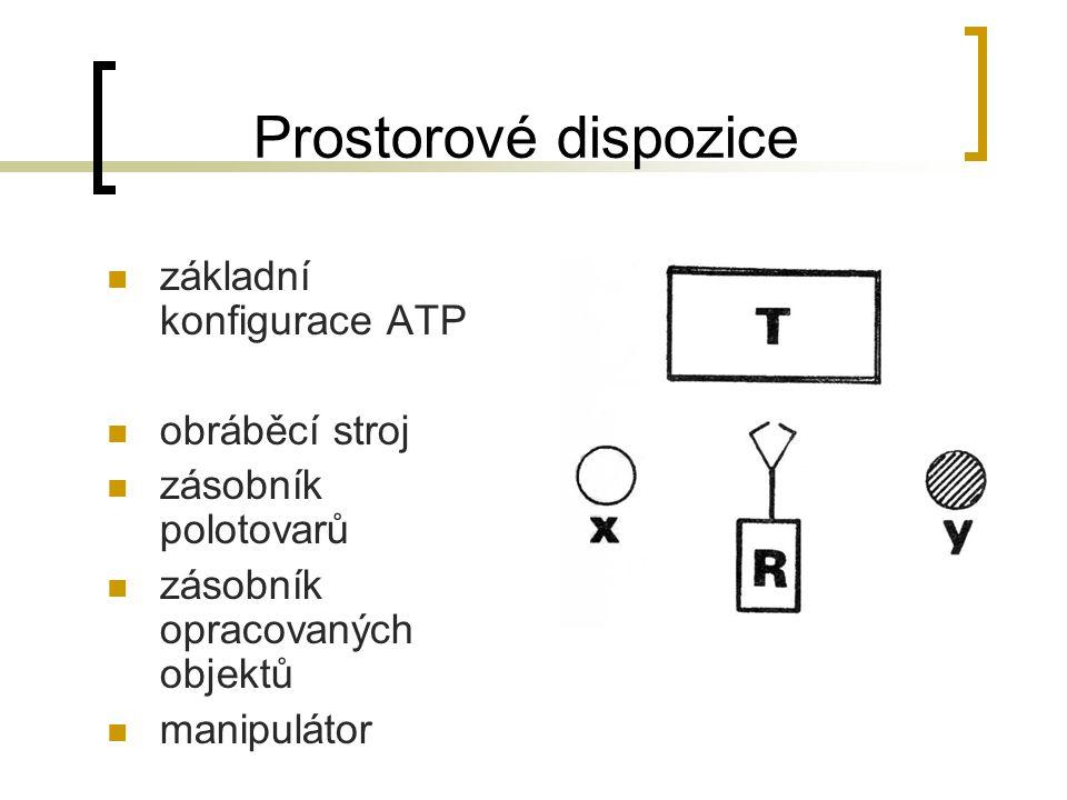 Prostorové dispozice základní konfigurace ATP obráběcí stroj