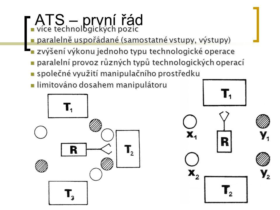 ATS – první řád více technologických pozic