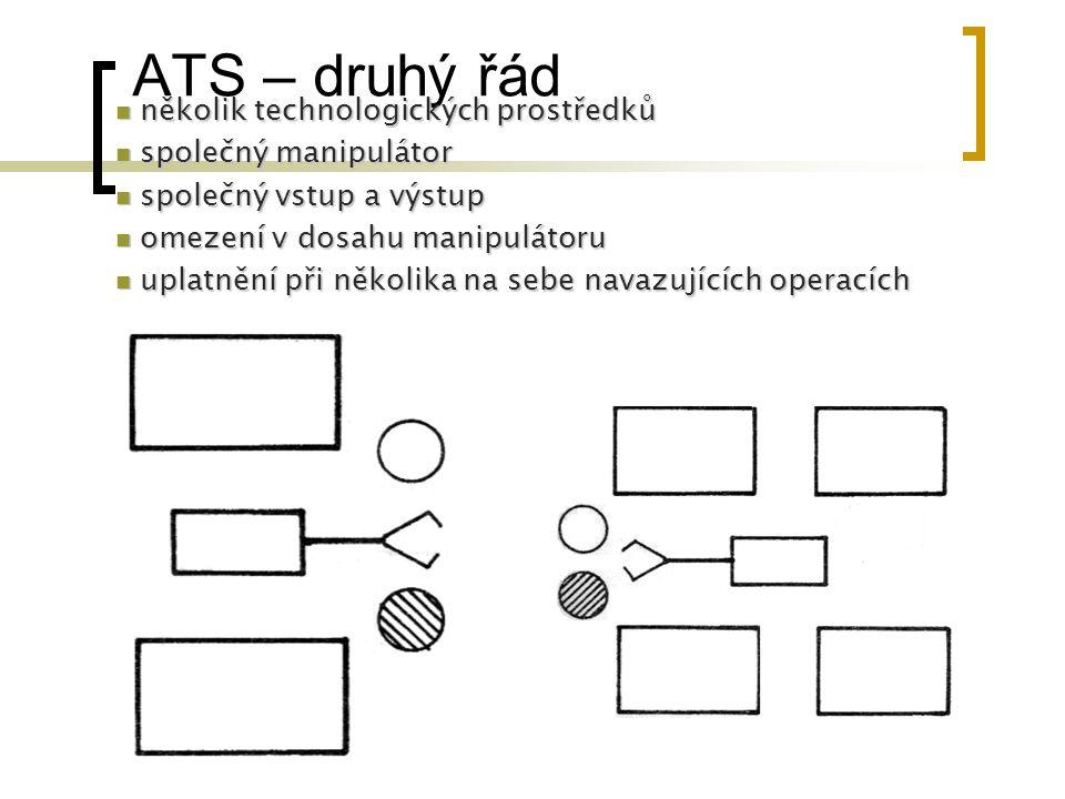 ATS – druhý řád několik technologických prostředků