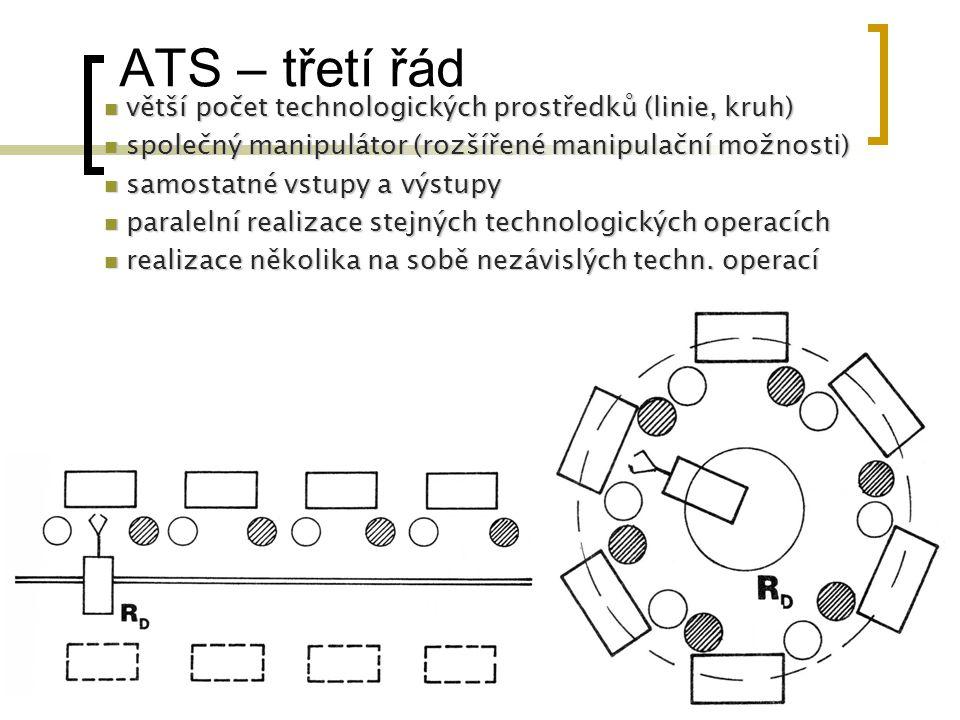 ATS – třetí řád větší počet technologických prostředků (linie, kruh)