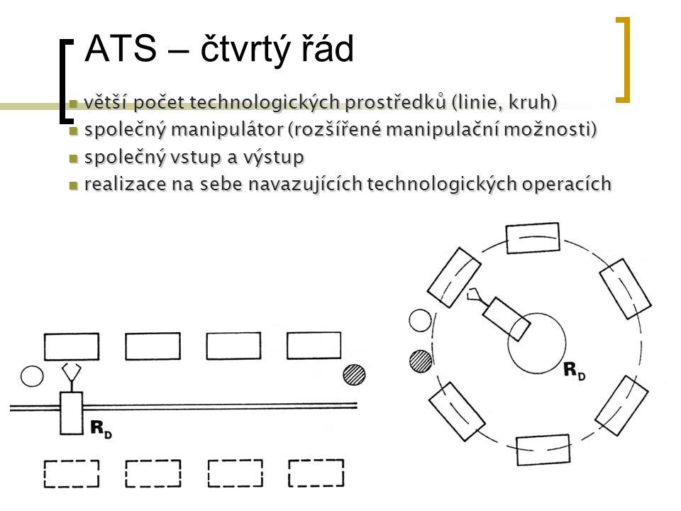 ATS – čtvrtý řád větší počet technologických prostředků (linie, kruh)
