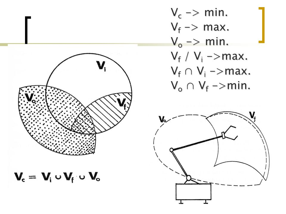 Vc -> min. Vf -> max. Vo -> min. Vf / Vi ->max. Vf ∩ Vi ->max. Vo ∩ Vf ->min.