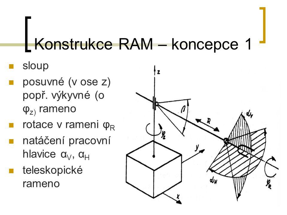 Konstrukce RAM – koncepce 1