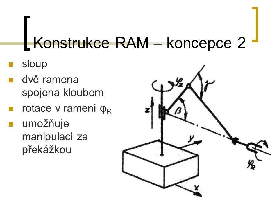 Konstrukce RAM – koncepce 2