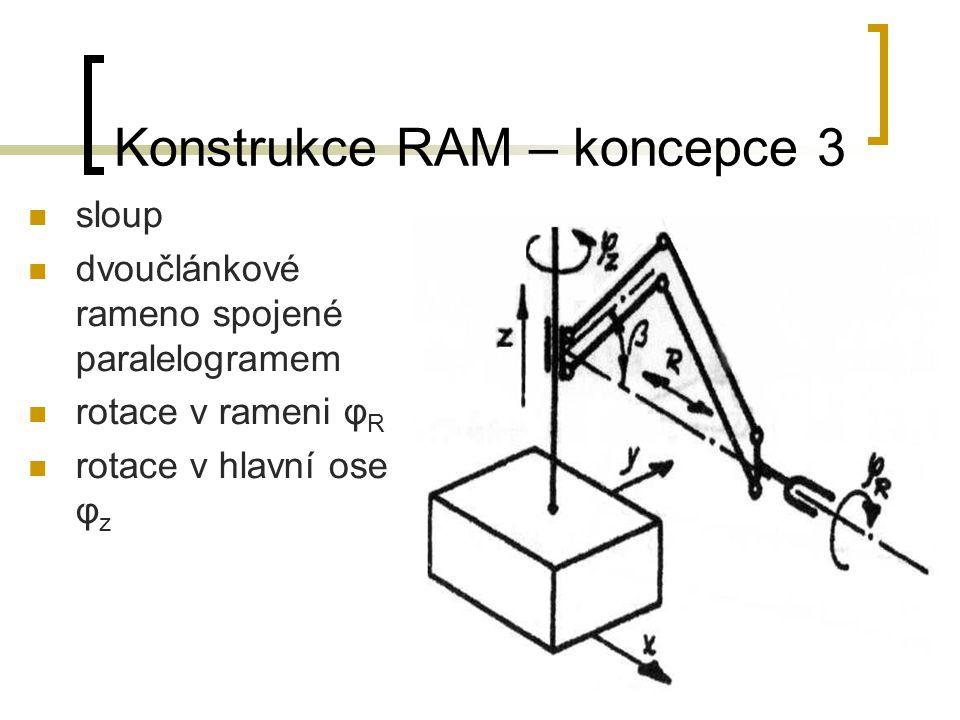 Konstrukce RAM – koncepce 3