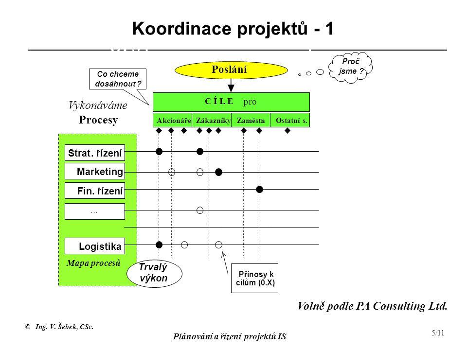 Koordinace projektů - 1 OPS ( ) Vykonáváme Procesy