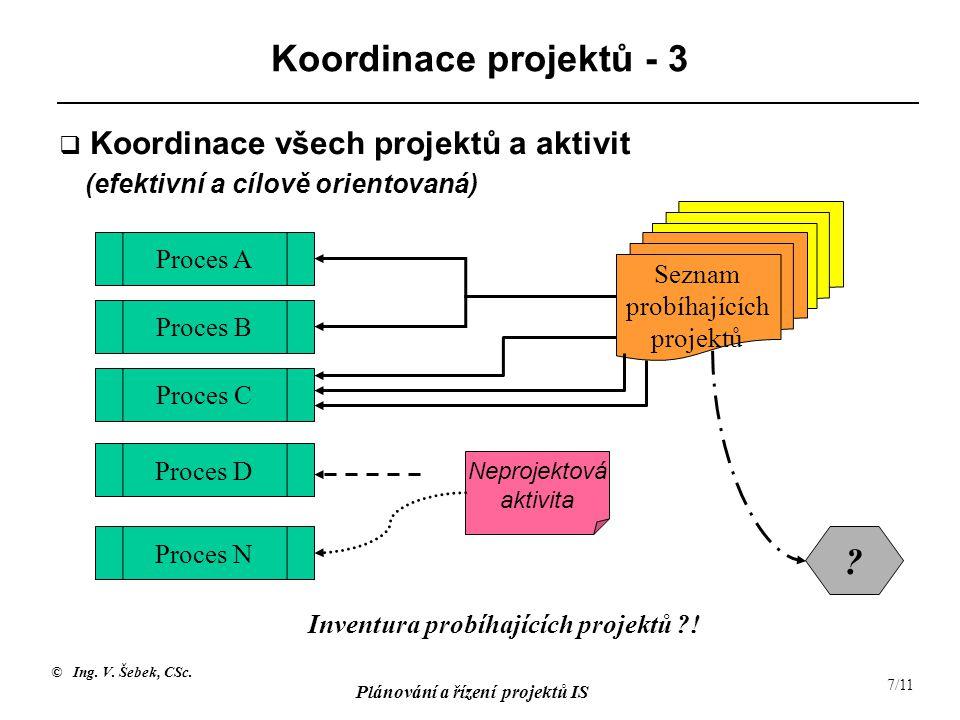 Koordinace projektů - 3 Koordinace všech projektů a aktivit (efektivní a cílově orientovaná) Seznam probíhajících projektů.