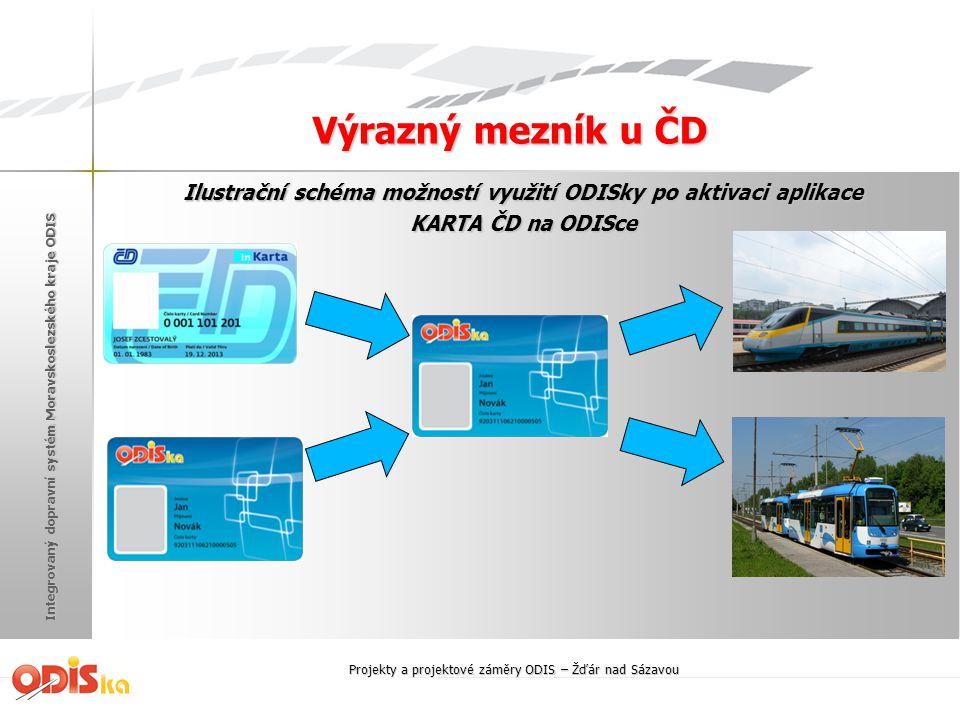 Ilustrační schéma možností využití ODISky po aktivaci aplikace