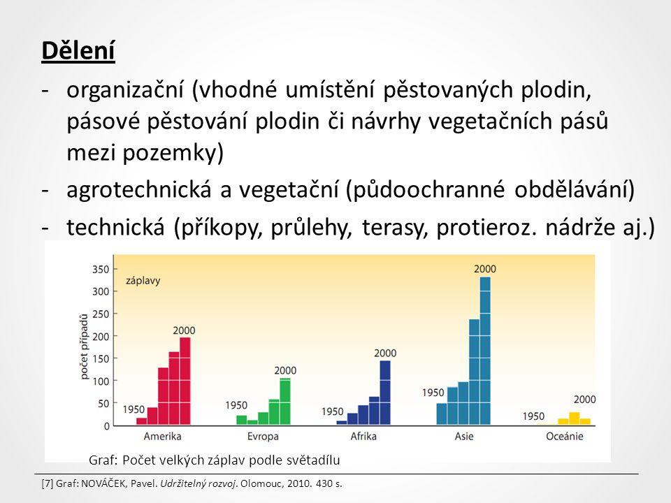 Dělení organizační (vhodné umístění pěstovaných plodin, pásové pěstování plodin či návrhy vegetačních pásů mezi pozemky)