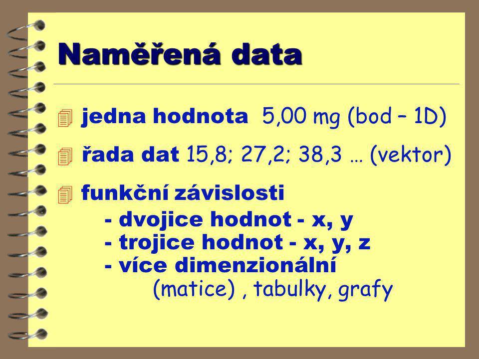 Naměřená data jedna hodnota 5,00 mg (bod – 1D)