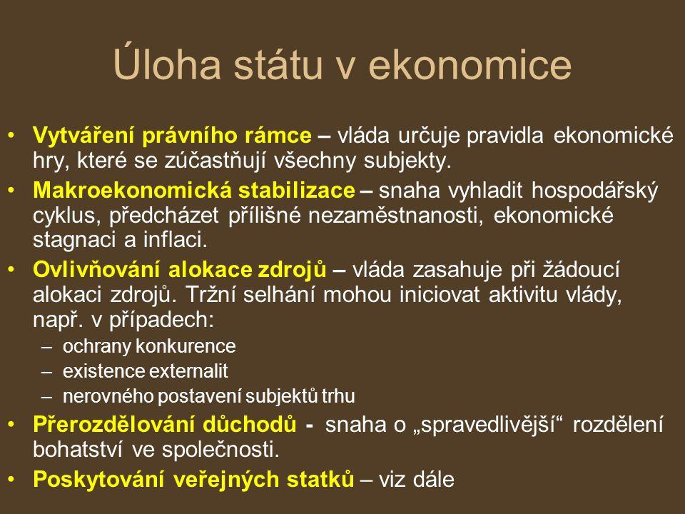 Úloha státu v ekonomice