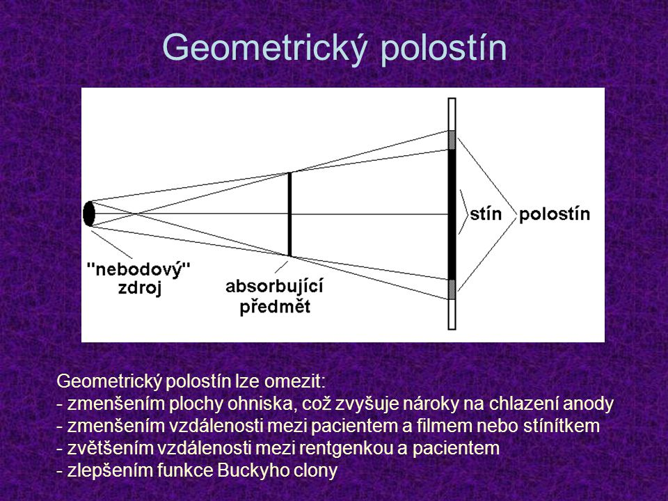 Geometrický polostín Geometrický polostín lze omezit: