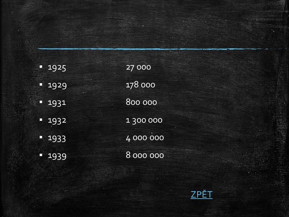 1925 27 000 1929 178 000 1931 800 000 1932 1 300 000 1933 4 000 000 1939 8 000 000 ZPĚT