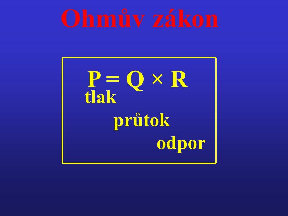 Ohmův zákon P = Q × R tlak průtok odpor