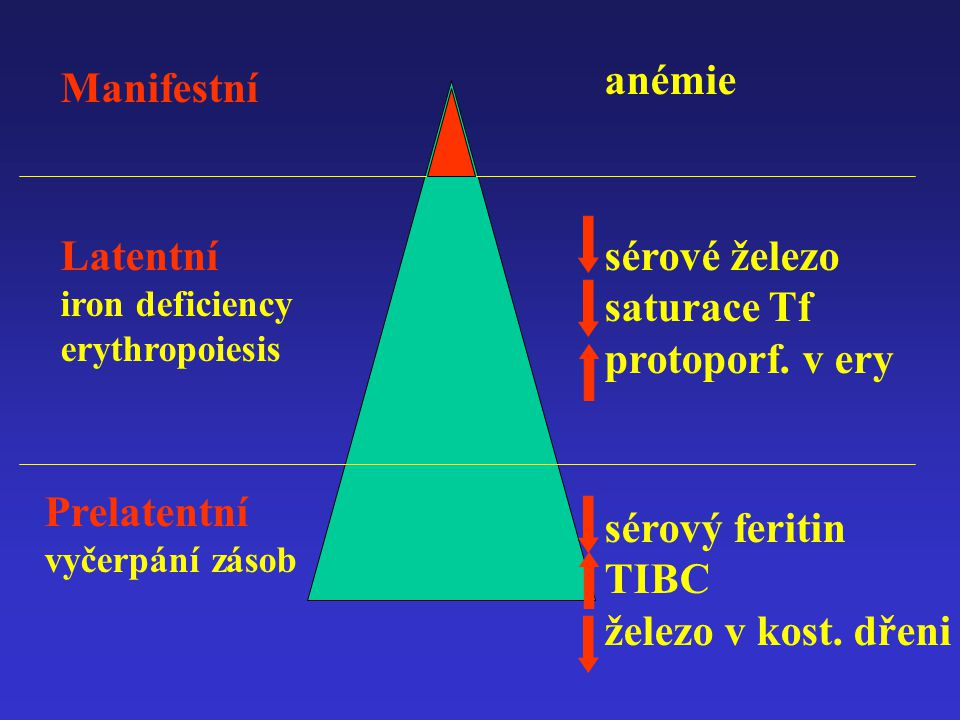 Latentní iron deficiency sérové železo saturace Tf protoporf. v ery