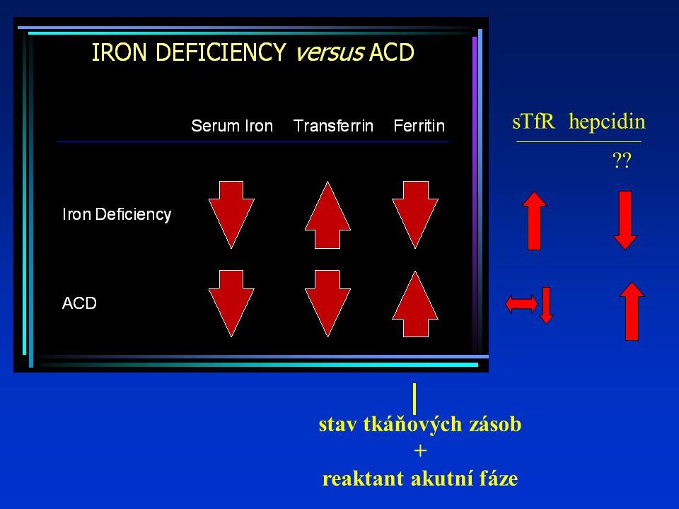 sTfR hepcidin stav tkáňových zásob + reaktant akutní fáze