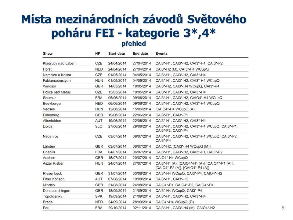 Místa mezinárodních závodů Světového poháru FEI - kategorie 3. ,4