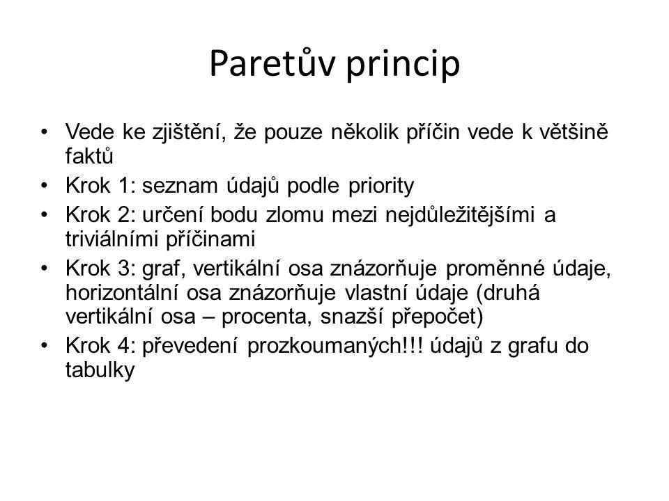 Paretův princip Vede ke zjištění, že pouze několik příčin vede k většině faktů. Krok 1: seznam údajů podle priority.