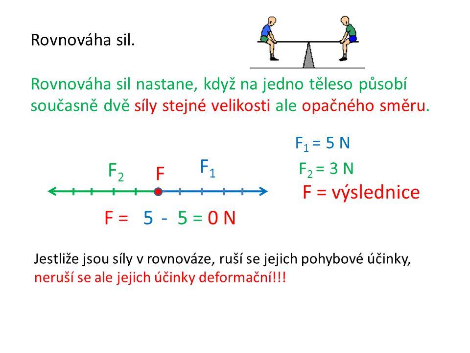 F1 F2 F F = výslednice F = 5 - 5 = 0 N Rovnováha sil.