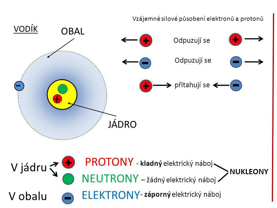- + PROTONY - kladný elektrický náboj V jádru
