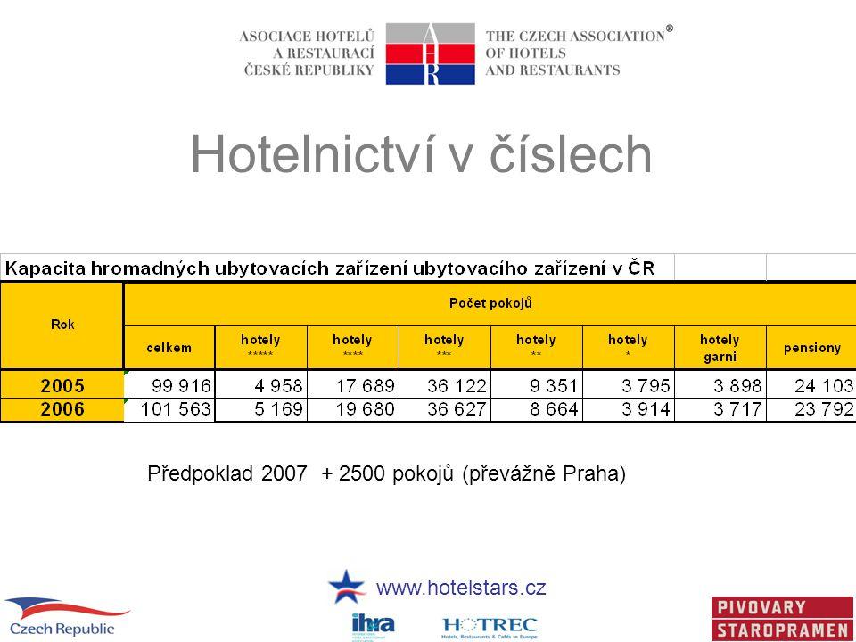 Hotelnictví v číslech Předpoklad 2007 + 2500 pokojů (převážně Praha)