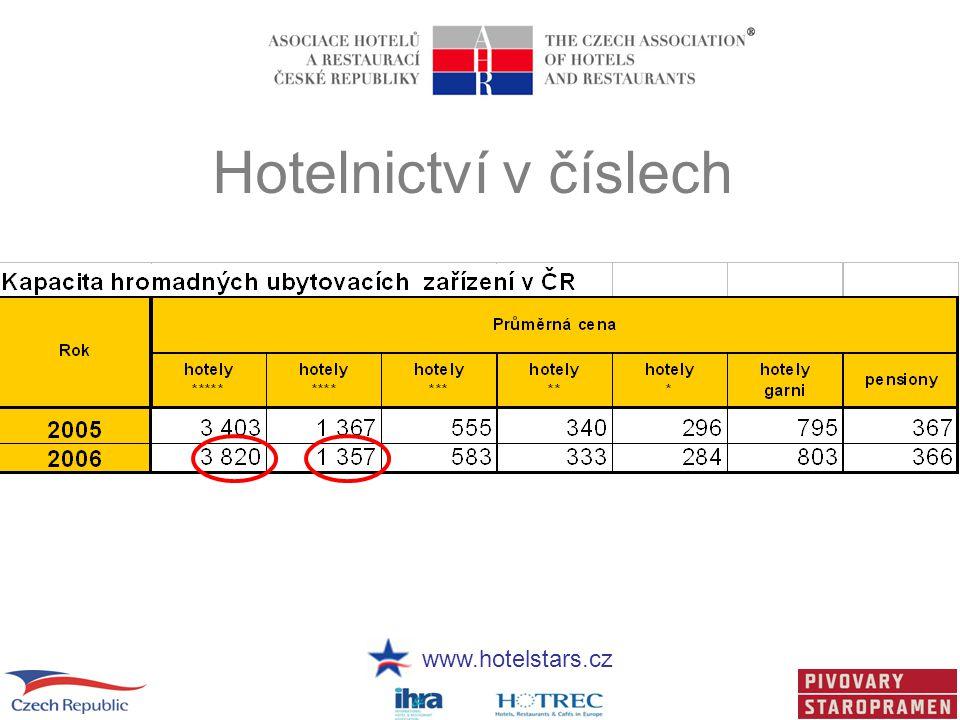 Hotelnictví v číslech
