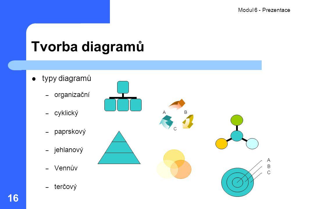 Tvorba diagramů typy diagramů organizační cyklický paprskový jehlanový