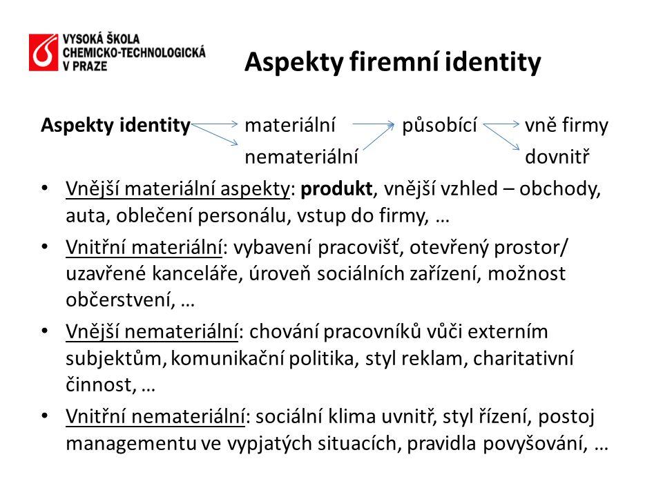Aspekty firemní identity