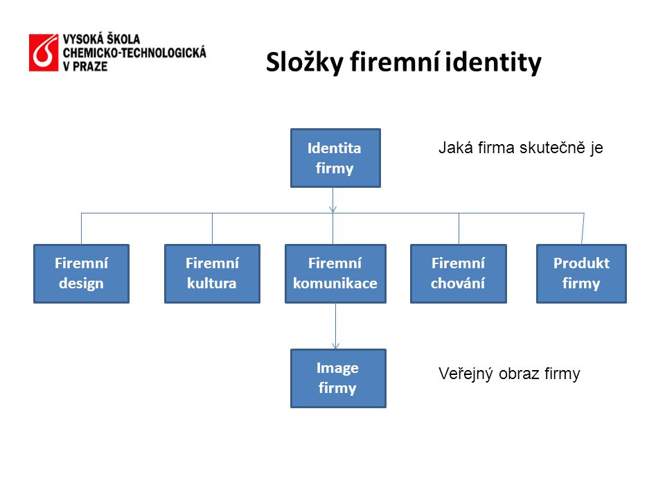 Složky firemní identity