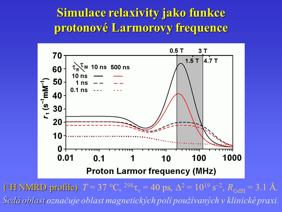 Simulace relaxivity jako funkce protonové Larmorovy frequence