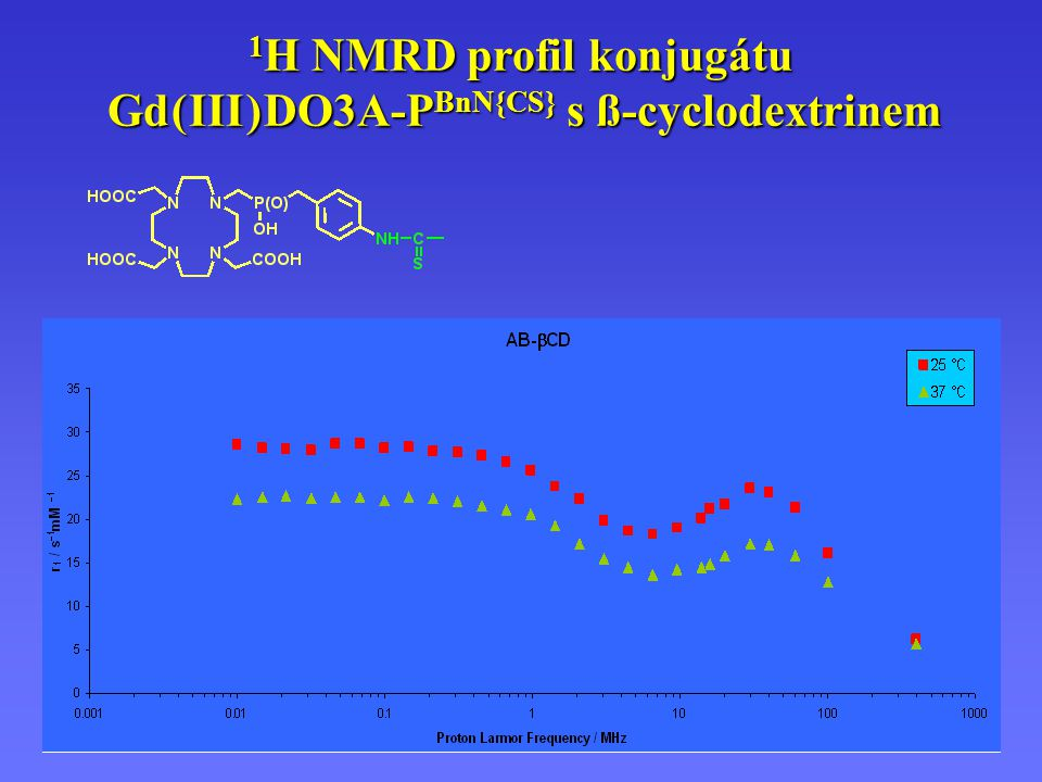 1H NMRD profil konjugátu Gd ( III ) DO3A-PBnN{CS} s ß-cyclodextrinem