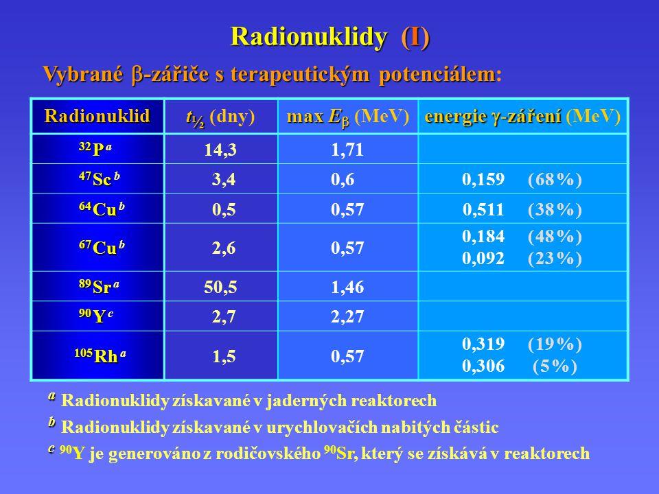 energie -záření (MeV)