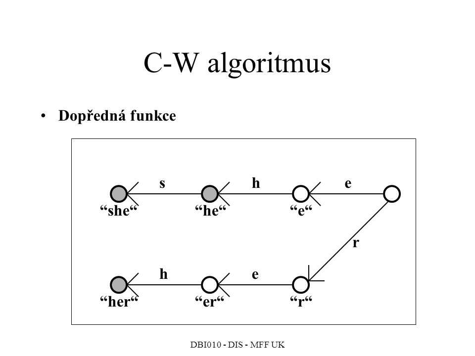 C-W algoritmus Dopředná funkce s h e e he she r r er her