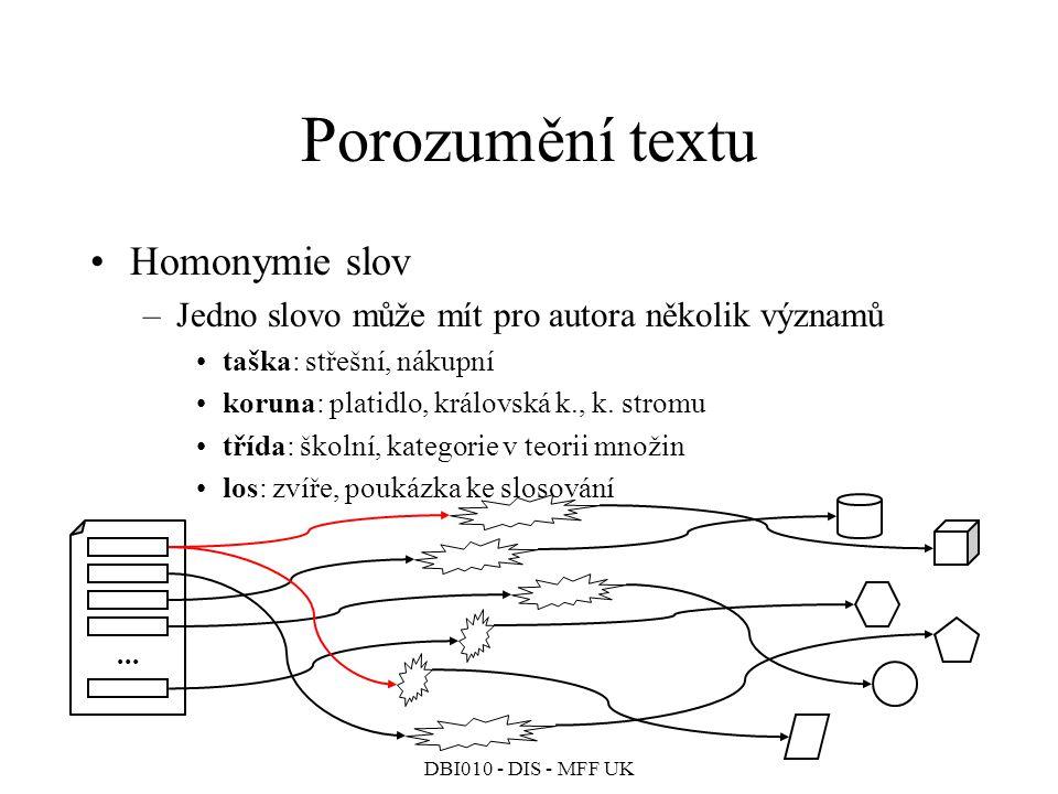 Porozumění textu Homonymie slov