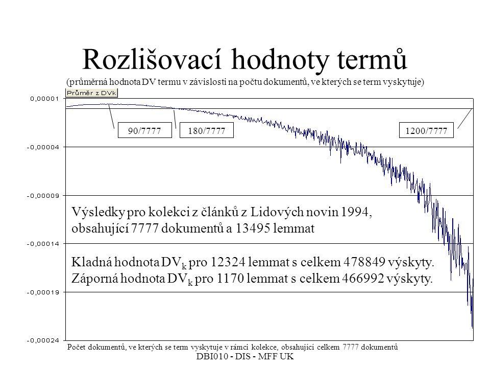 Rozlišovací hodnoty termů (průměrná hodnota DV termu v závislosti na počtu dokumentů, ve kterých se term vyskytuje)